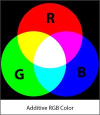 Цветовой профиль изображения - модель CMYK
