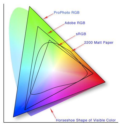 Цветовые пространства - модель RGB