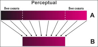 Конвертация из одного цветового пространства в другое - Perceptual