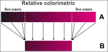 Конвертация из одного цветового пространства в другое - Relative Colorimetric
