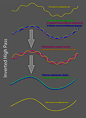 Частотное разложение - Теория